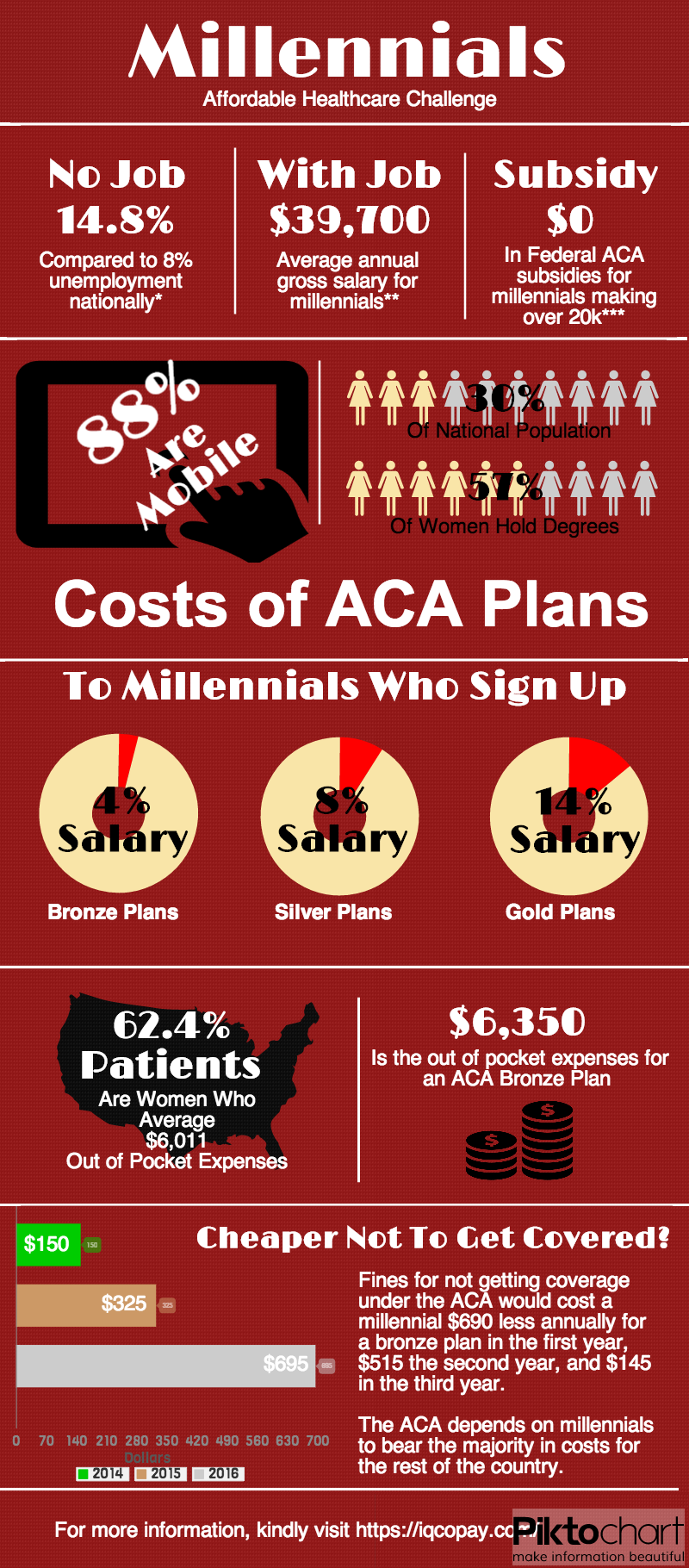 Millennials ACA Costs Infographic: ACA ObamaCare Impact On Millennials business coaching